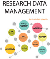 Managing your Research Data (Arts, Humanities & Social Science)