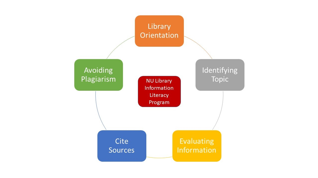 Capacity Building (Information Literacy Workshop for Library Staff)