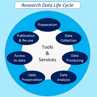 CANCELLED: IT facilities during the entire research data life cycle